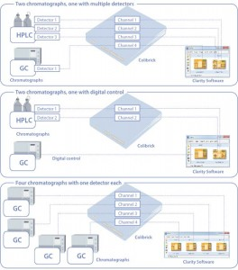 Clarity - stație achiziții date pentru cromatografie